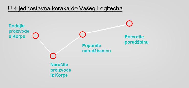 Kako kupiti preko Logitechshop.rs